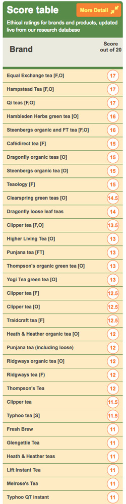 Ethical Consumer Tea Scores